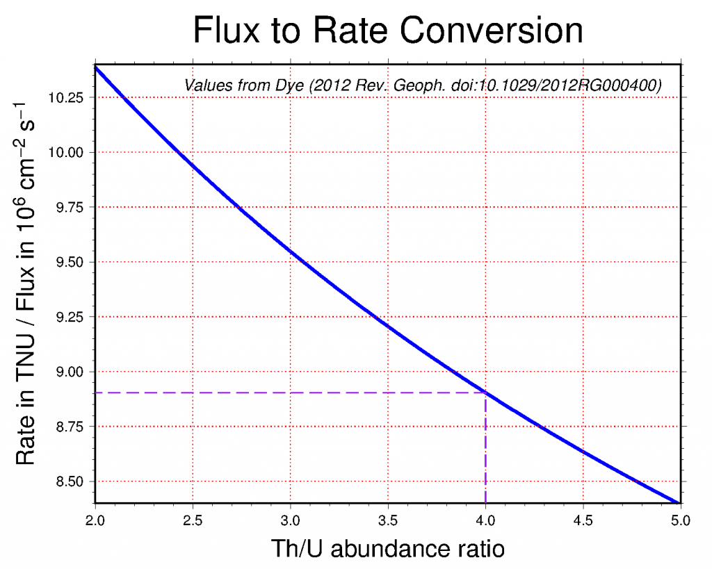 Conversion between geoneutrino flux (in 10e6 cm-2 s-1) and signal rate (in TNU) as a function of Th/U abundance ratio for inverse beta decay.