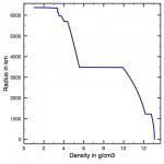 prem_density