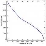 prem_pressure
